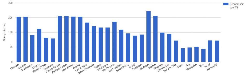 Gennemsnit uge 7-8, data hentet fra skisport.dk