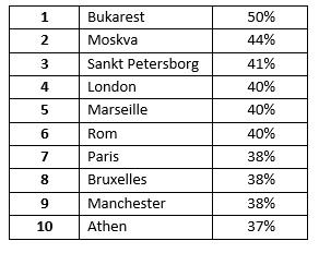 I disse europæiske storbyer må man forvente mest ekstra rejsetid.