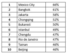 Her er verdens forsinkede byer set over hele dagen.