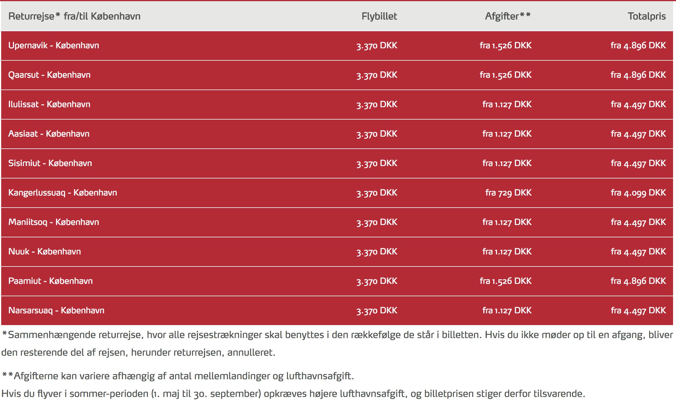 Kampagne: Flyv billigt til Grønland - FinalCall.travel Danmark